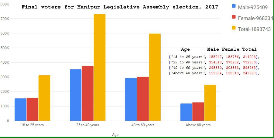Manipur Election voter lists 2017 bar chart image