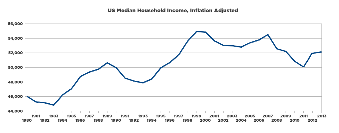 Image result for Median Income US