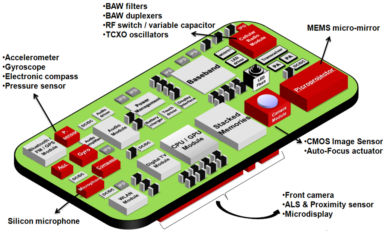 Image result for mobile phone sensors