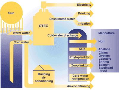 Ocean thermal energy conversion diagram