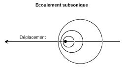 Perturbations en subsonique.png