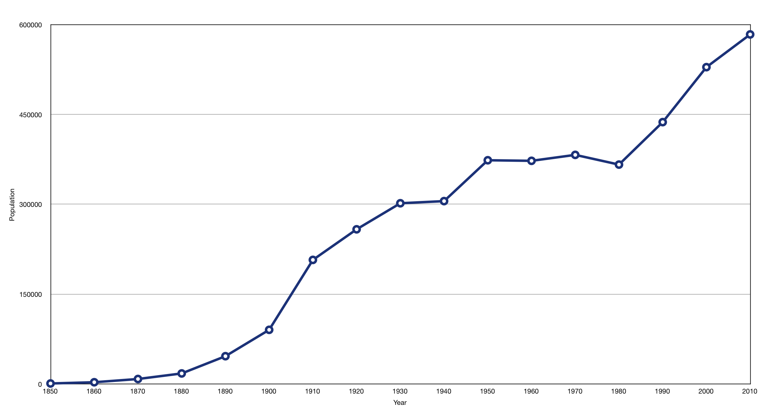 file portland population growth png
