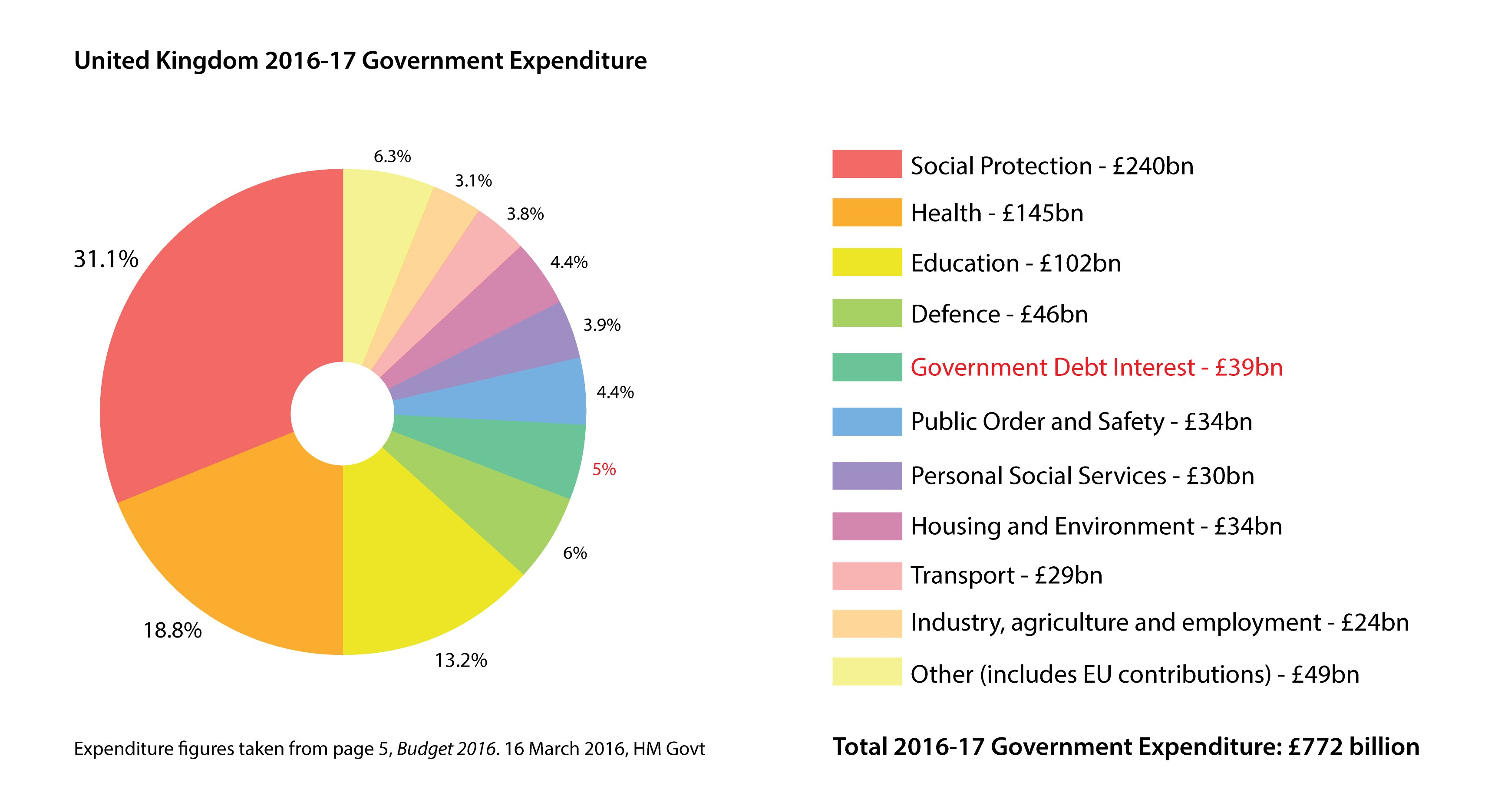 Government spending in the united kingdom wikipedia pie chart of uk central government expenditure 2016 17 debt interest is shown in dark green social protection includes pensions and welfare nvjuhfo Image collections