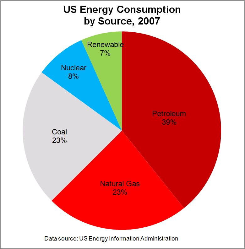 Us Natural Gas Consumption Chart