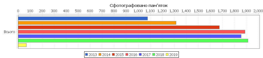 Category:Images_from_Wiki_Loves_Earth_2019_in_Ukraine, monuments pictured by year overall