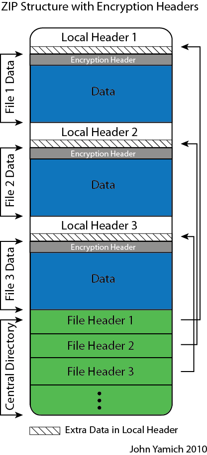 File:ZIP File Format.png - Wikipedia, the free encyclopedia