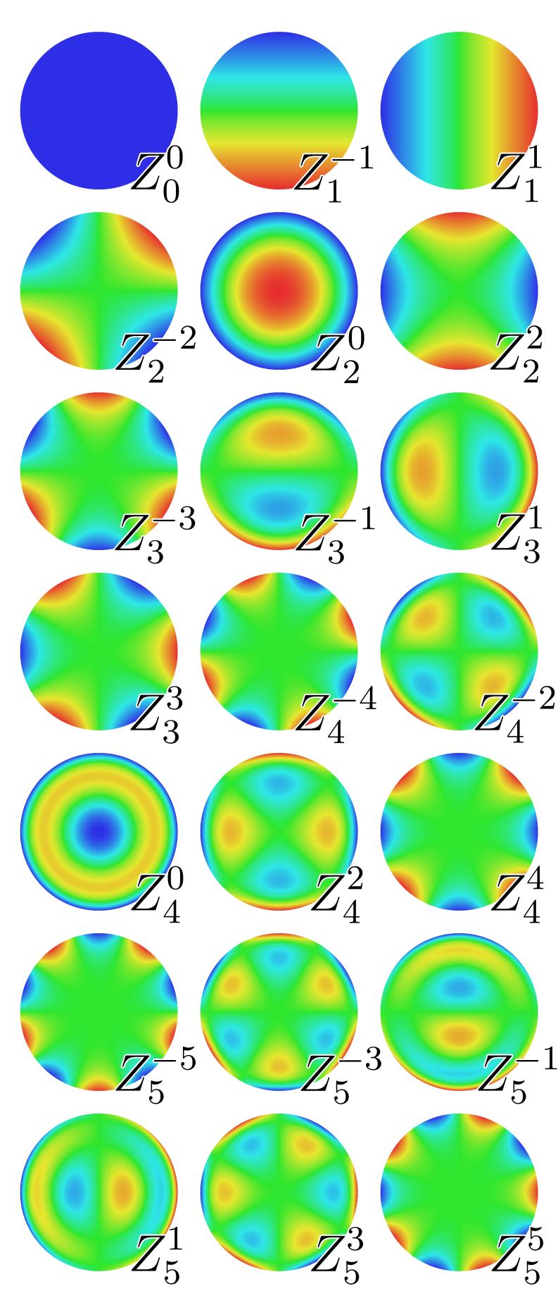 File:Zernike polynomials.png - Wikimedia Commons