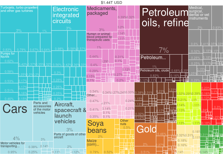 file 2014 united states products export treemap png wikimedia commons rh commons wikimedia org