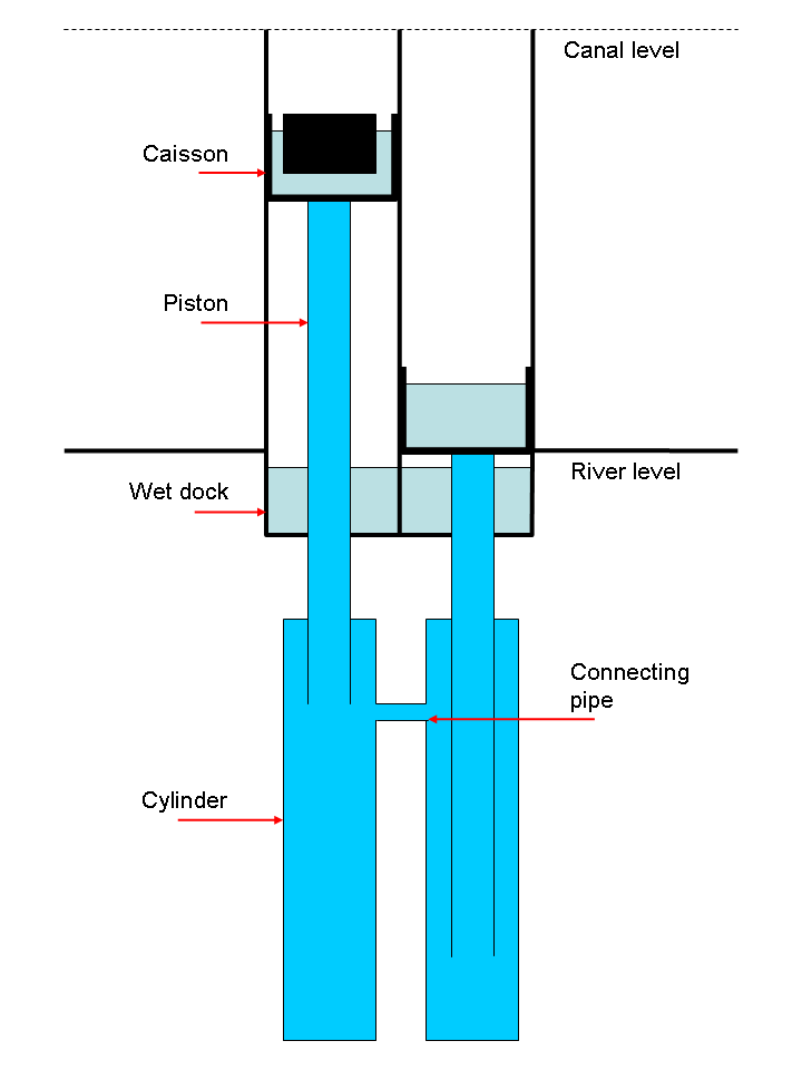 File Anderton Boat Lift Diagram 1 Png