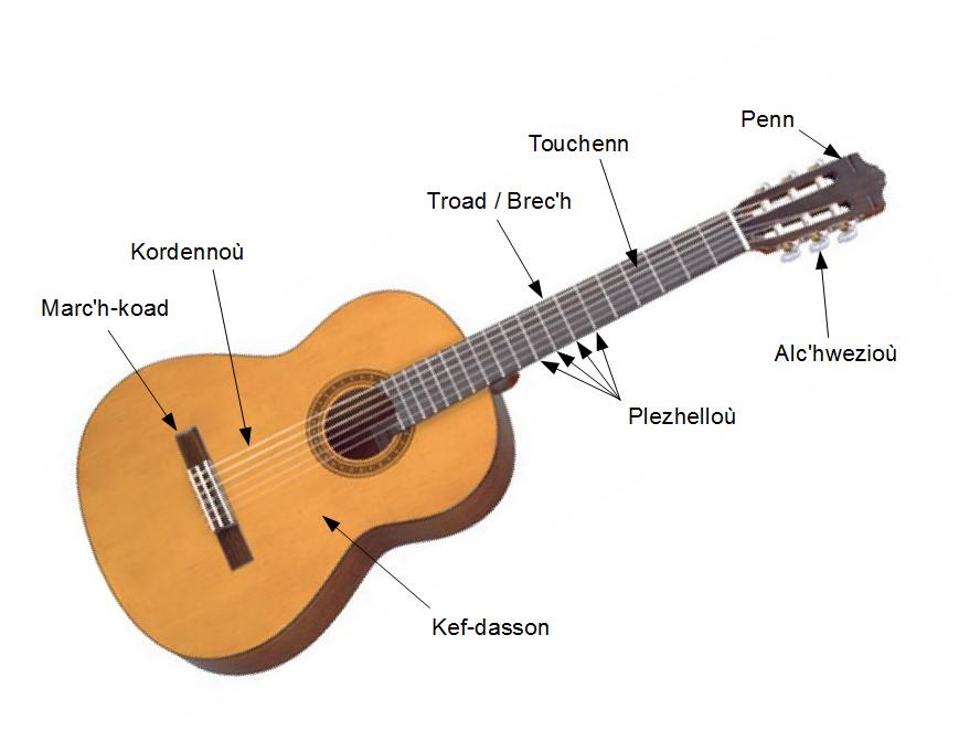 Gambar Kunci Gitar | Auto Design Tech