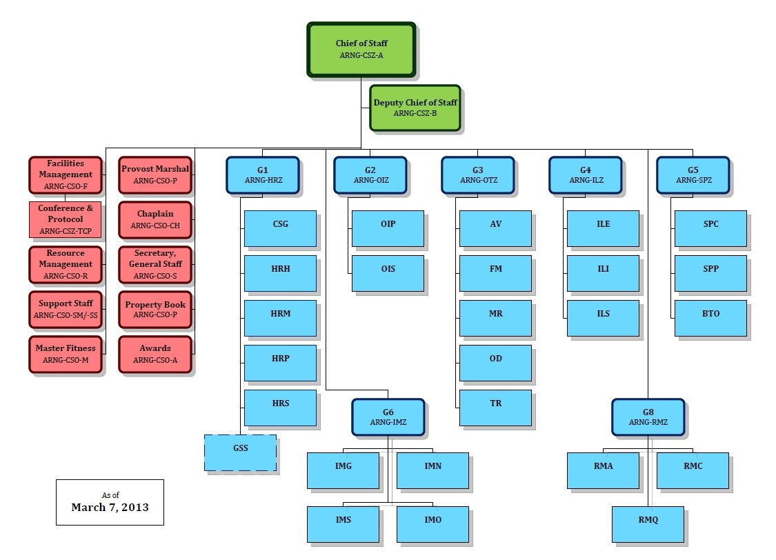 Creating An Organizational Chart In Word: Army National Guard staff org. chart.jpg - Wikipedia,Chart