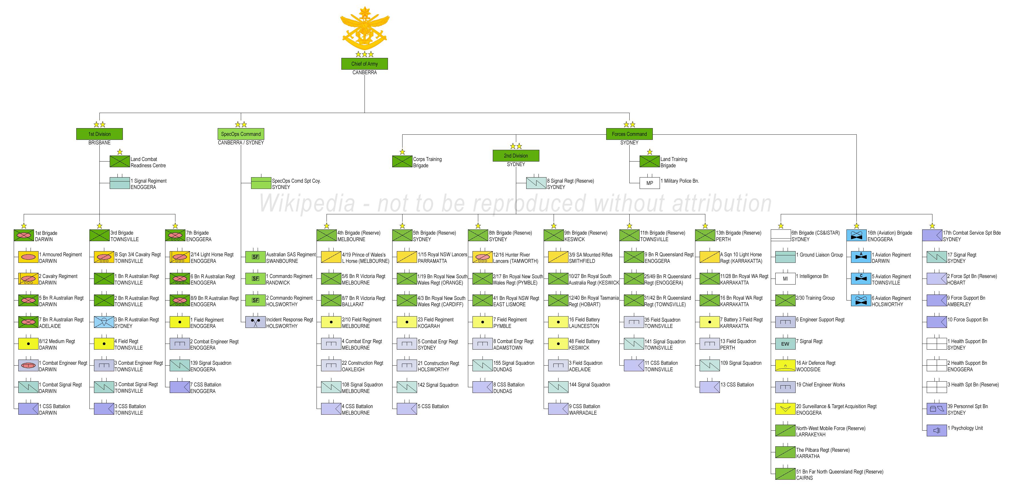 organisation chart template