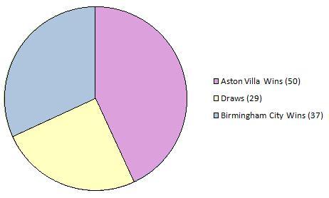 File:Birmingham Derby Results Summary.jpg