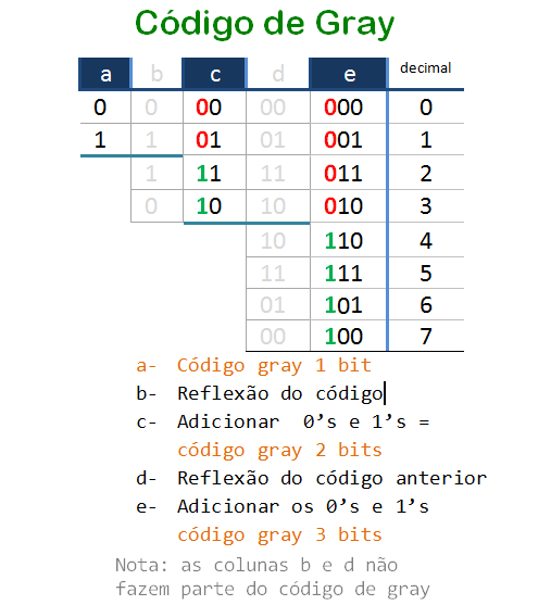 how to write gray code