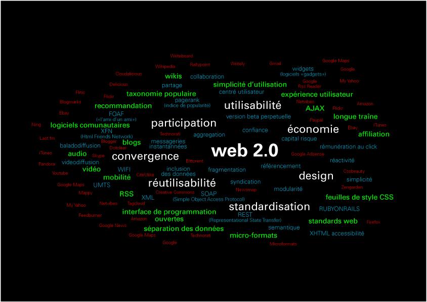 Fiche WEB 2