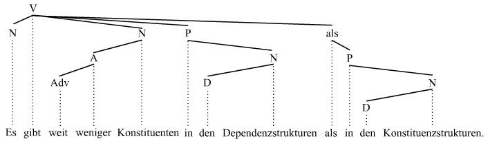 Constituenții din arborele dependenței