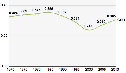 DR Congo's Human Development Index scores, 1970-2010. Democratic Republic of Congo, Trends in the Human Development Index 1970-2010.png