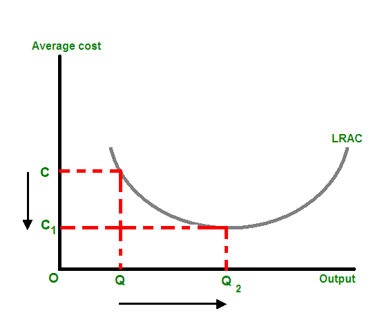 As quantity of production increases from Q to Q2, the average cost of each unit decreases from C to C1.