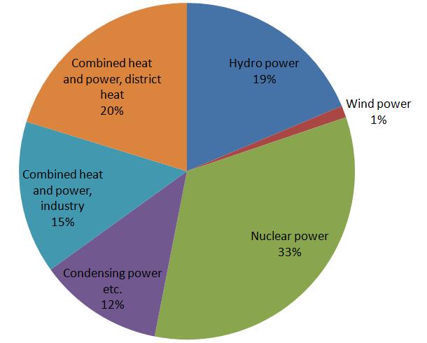 Energy In Finland Wikipedia