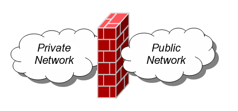 Firewall (networking)