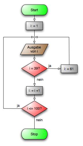 Flussdiagramm (Programmablaufplan)