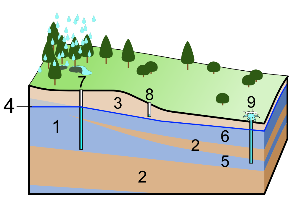 types of underground water pdf