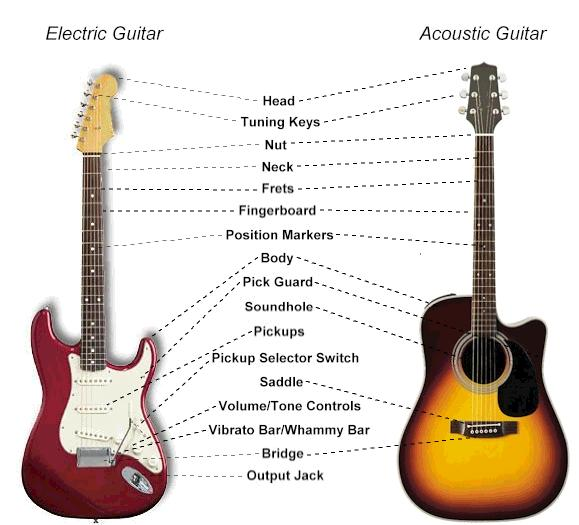 Скачать программу для настройки гитары через миквровон
