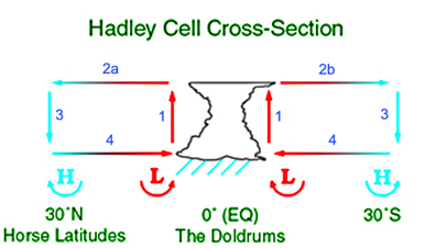 Hadley cell circulation tends to create anticyclonic patterns in the Horse latitudes, depositing drier air and contributing to the world's great deserts. HadleyCross-sec.jpg