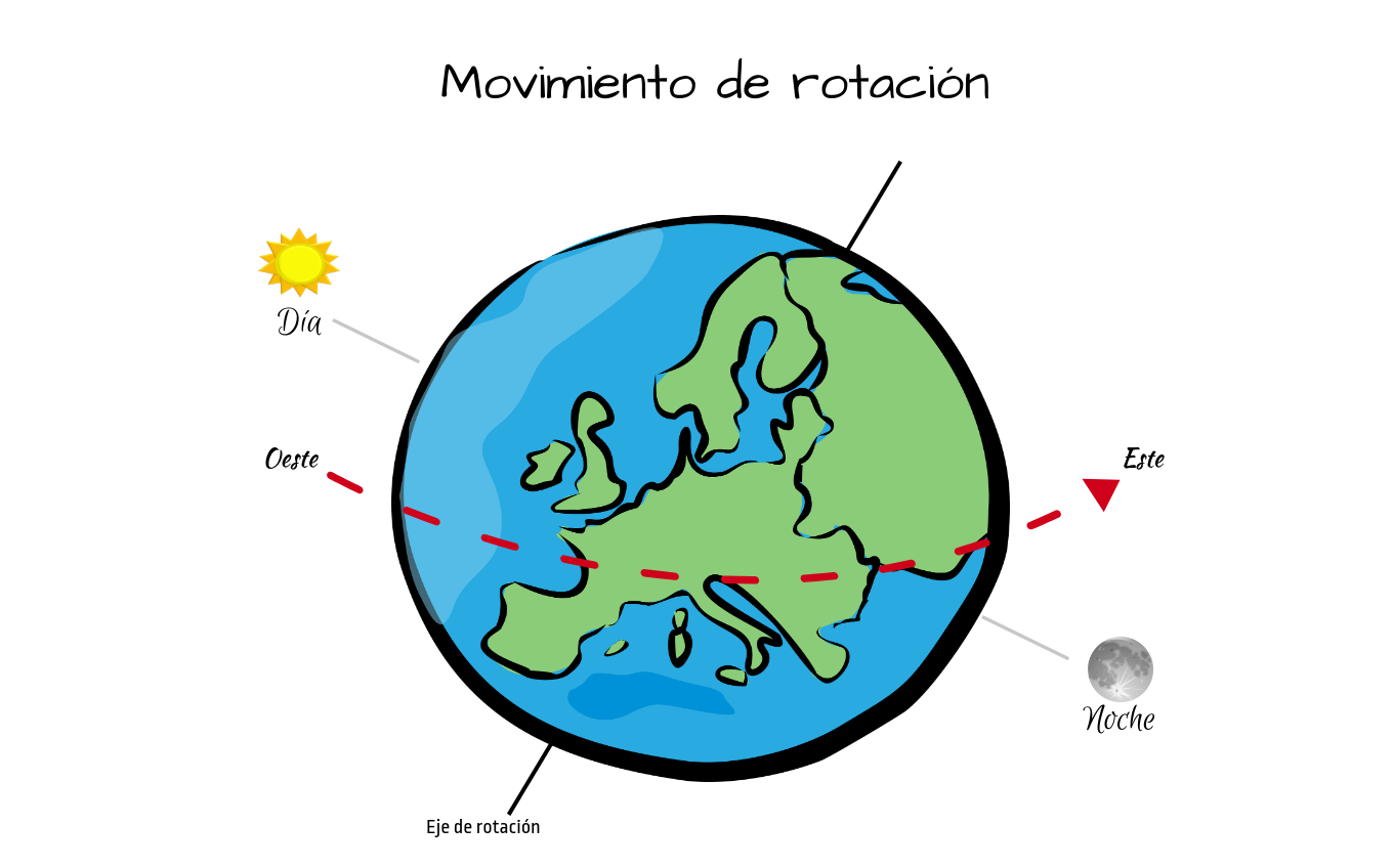 File:Mov rotacion.png - Wikimedia Commons
