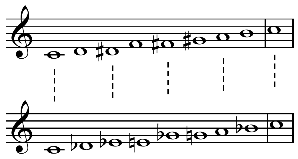 Octatonic Scale Wikipedia