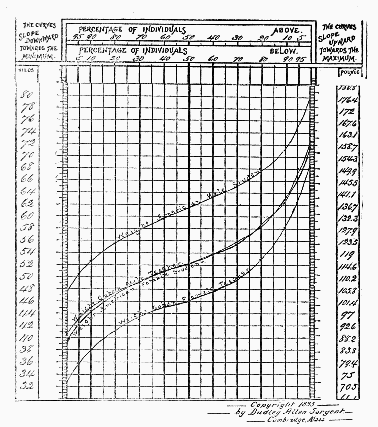 Popular science monthlyvolume 58march 1901the height and weight psm v58 d493 physical size differences between americans and cubansg chart 2 nvjuhfo Images