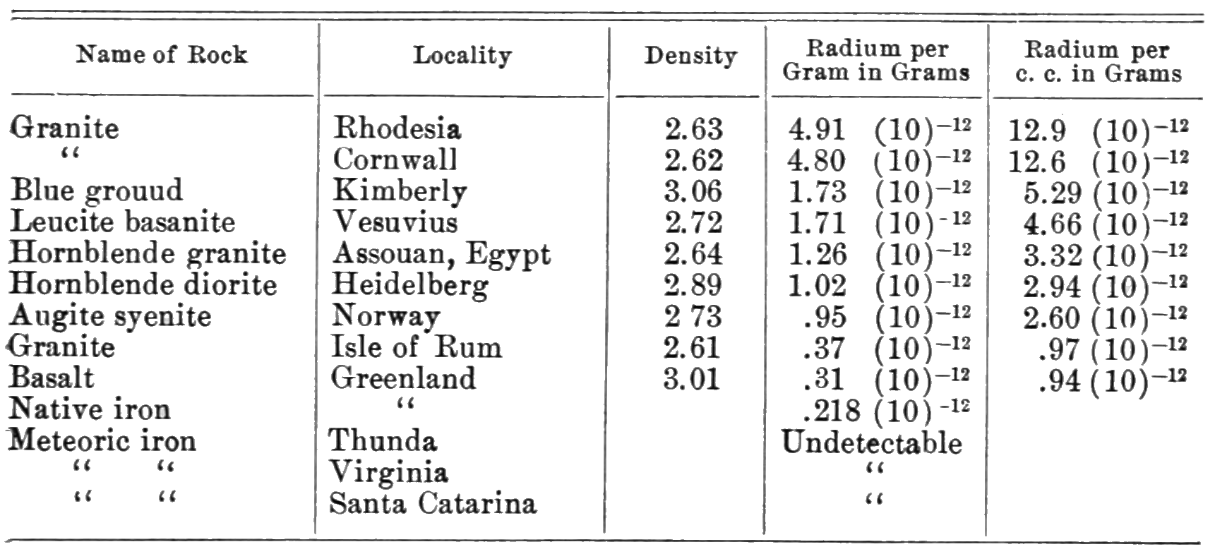 PSM V71 D535 Radium content of igneous rocks.png