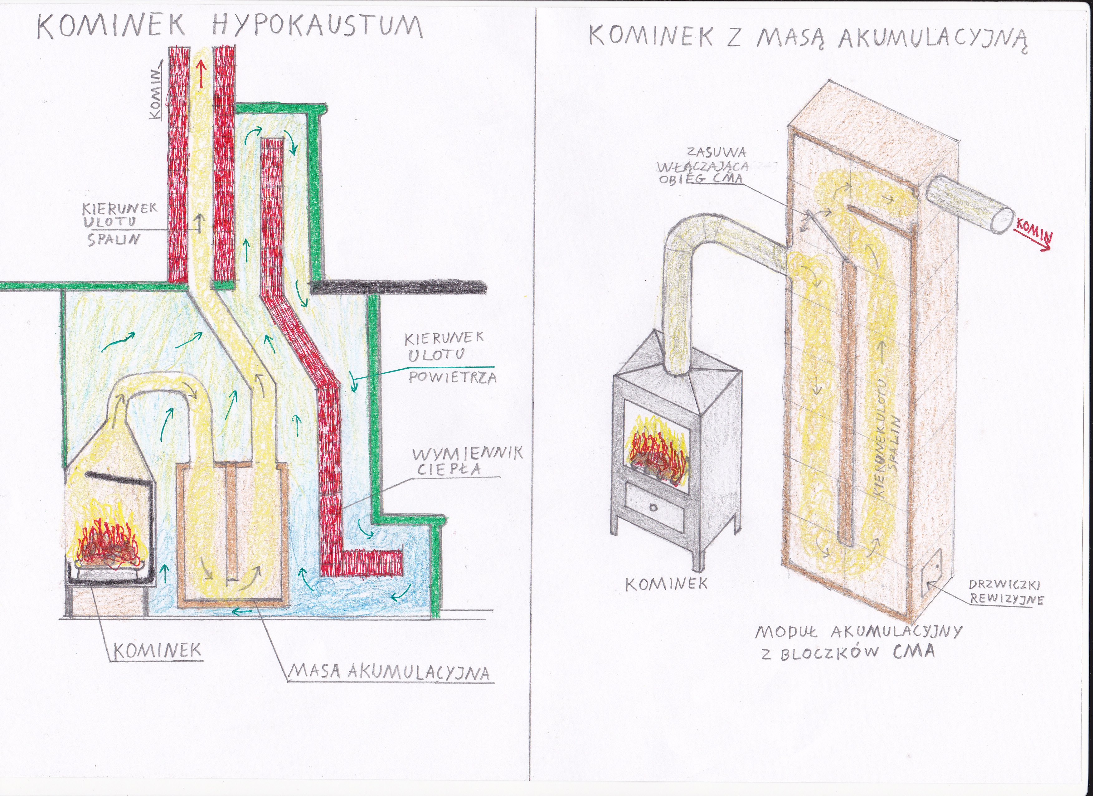 Filepiecokominek Wikimedia Commons Rocket Stove Diagram