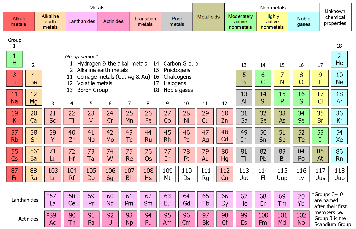 Structure of the modern periodic table chem in 10 online image httpsuploadmediawikipediacommons338r20g0 there are two general classifications to know about the elements on the periodic table gamestrikefo Images
