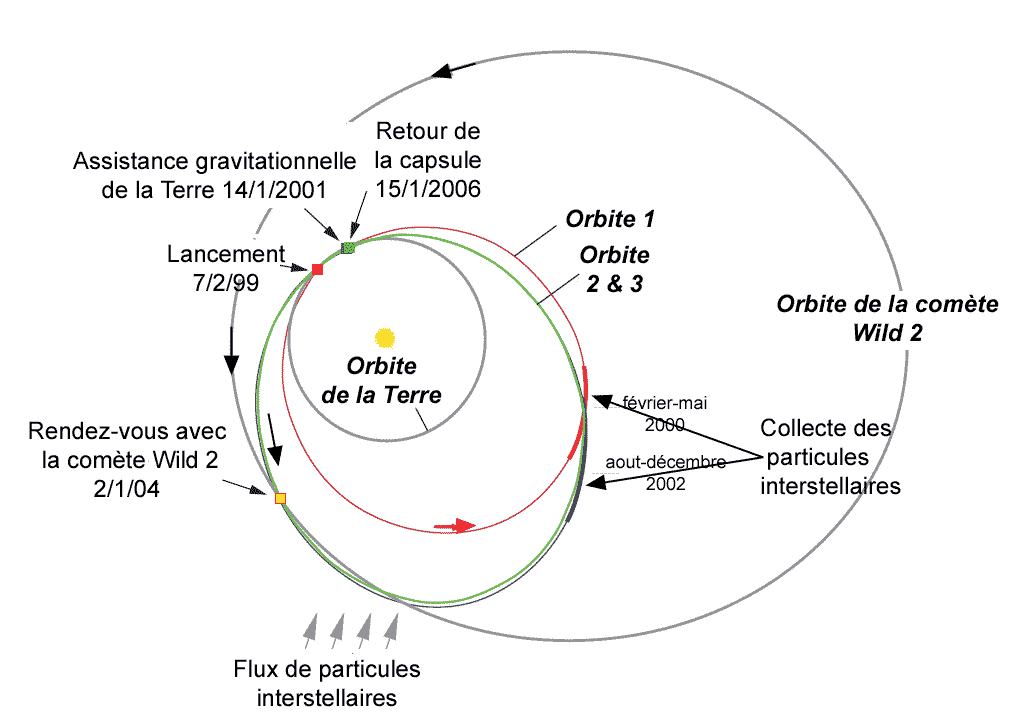 File:Stardust-99-06-trajectory-f.png - Wikimedia Commons
