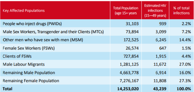 Table showing estimated HIV infections in Key affected populations in Nepal in 2011