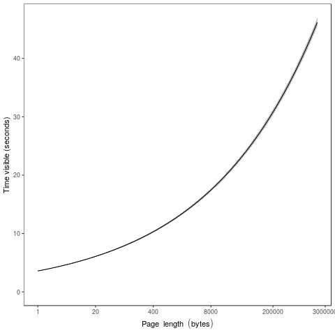 Figure 3.1: Marginal effects plot showing how the time spent on pages depends on page length according to Model 1a.