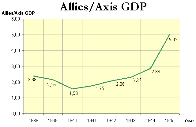 File:WorldWarII-GDP-Relations-Allies-Axis-simple.png ...