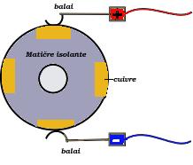 moteur à balais - crédits wikimedia commons (copyleft)