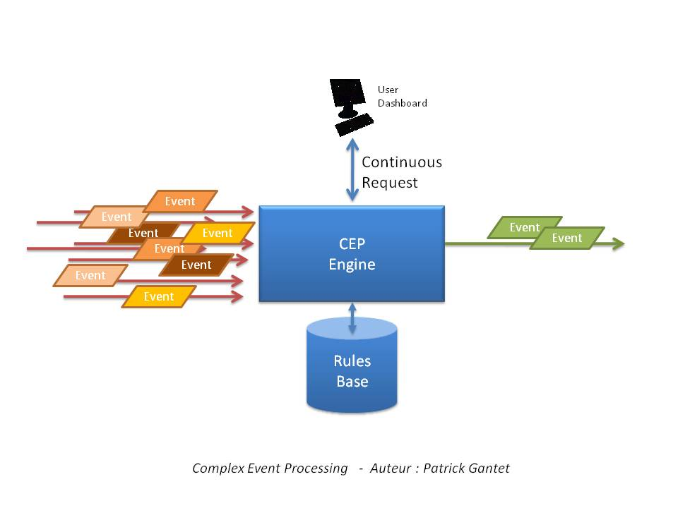 complex event processing thesis This thesis is a study of performance management of complex event processing  (cep) systems since cep systems have distinct characteris- tics from other.
