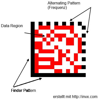 File:De-wiki als 14x14 Data Matrix Code png - Wikimedia Commons