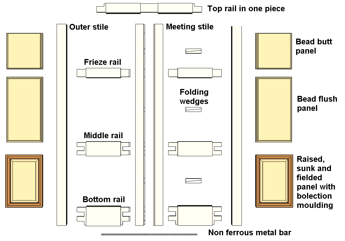 File Double Margin Doors Exploded And Labelled Png