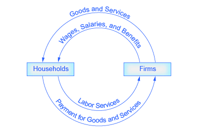 Fileeconomics circular flow diagramg wikimedia commons fileeconomics circular flow diagramg ccuart Images