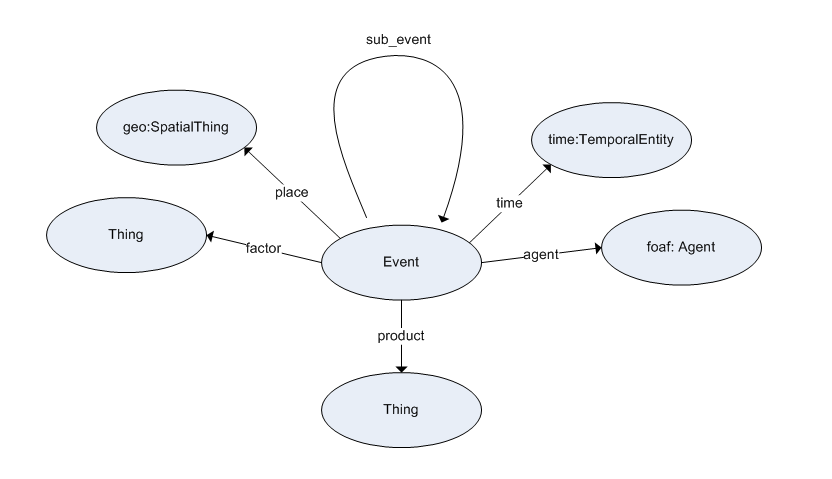 Event ontology