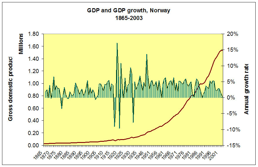 Evolution of Norway's GDP since year 1865