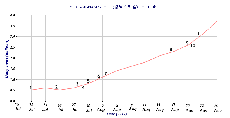 Gangnam Style YouTube Report