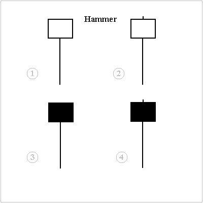 Hammer pattern in forex
