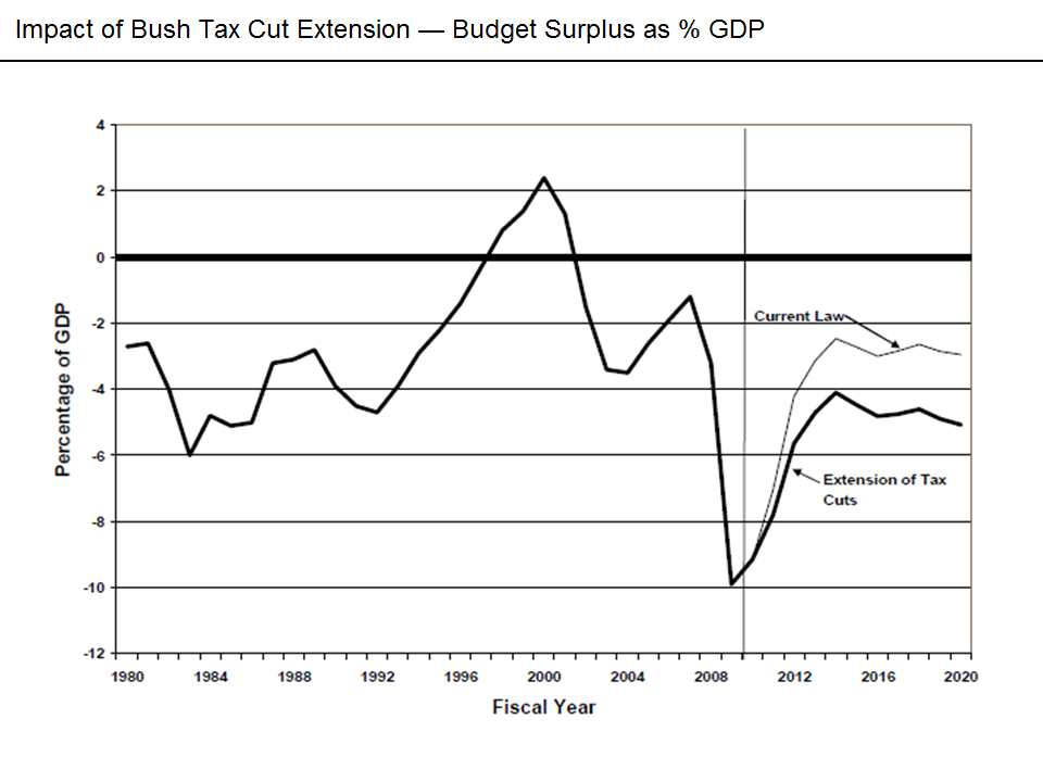implications of george w bushs tax cut Tax cutting has been a key policy of the administration of george bush since tax policy under president bush the future of the bush tax cuts depends to.