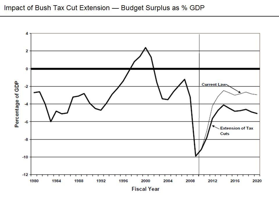 Bush's Tax Cut