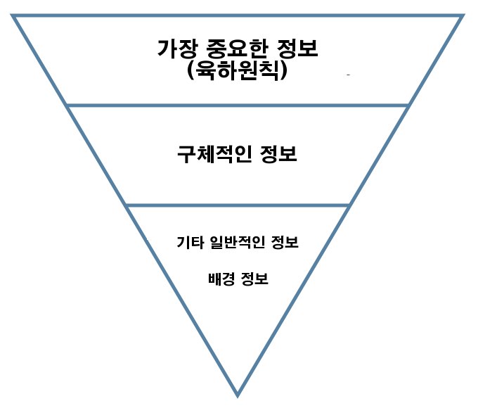 File:Inverted pyramid in korean.png